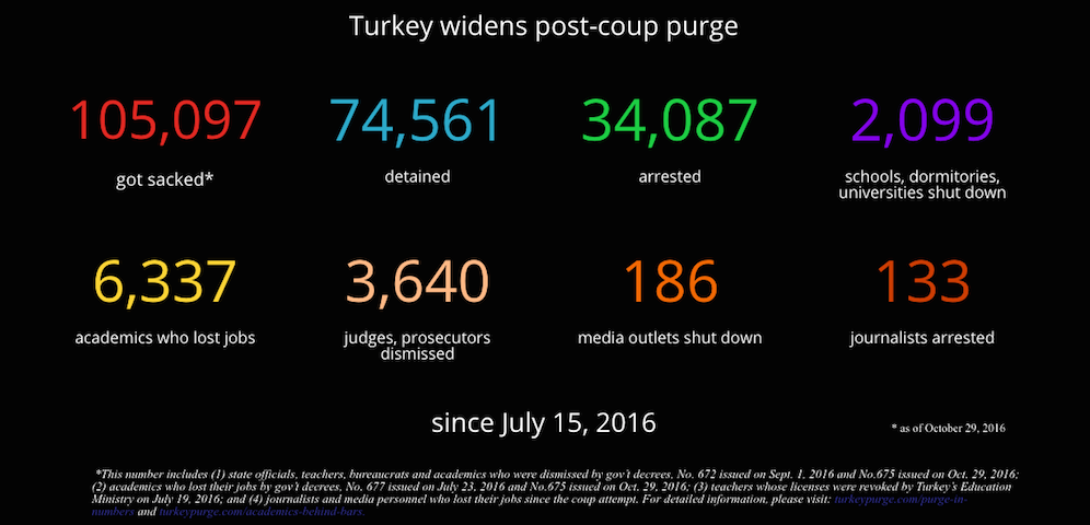 Turkey dismisses another 1,267 academics in post-coup witch hunt