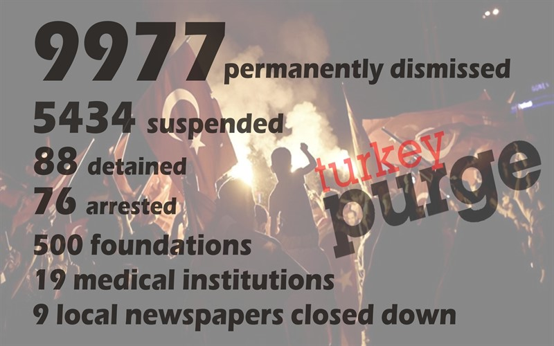 MONDAY'S TALLY: 15K sacked, 88 arrested, 76 detained, 9 media outlets, 19 hospitals shut down