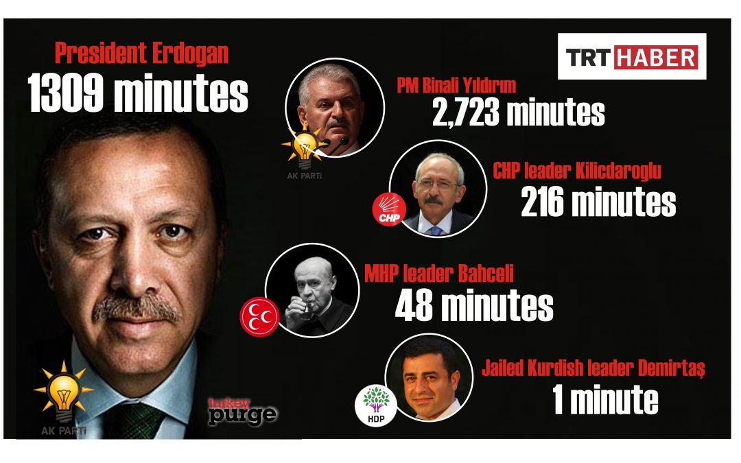 TRT airs Erdoğan, AKP for 4,113 minutes, pro-Kurdish HDP 1 minute in past 22 days
