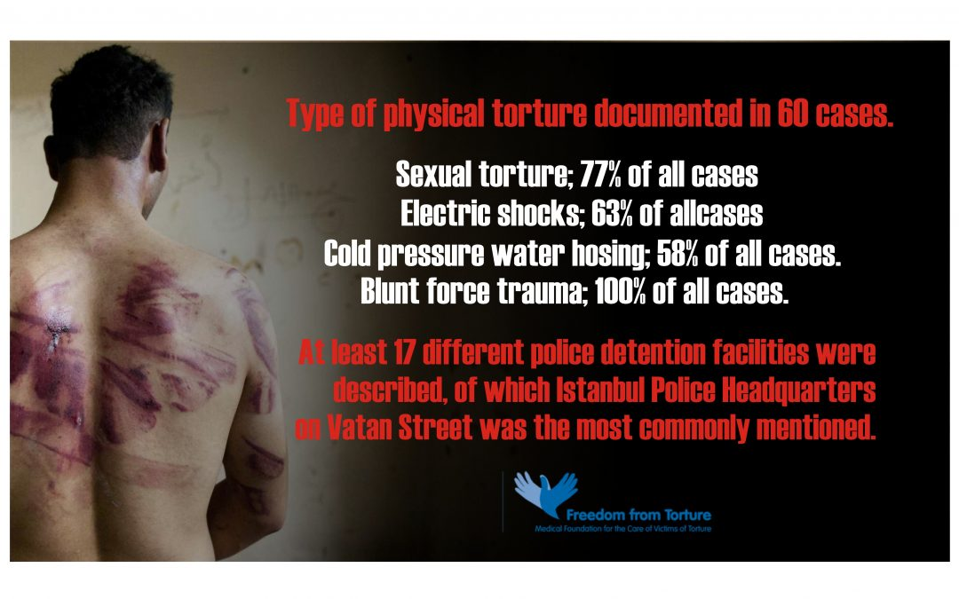 Turkey uses torture to suppress political activity: UK-based rights watchdog