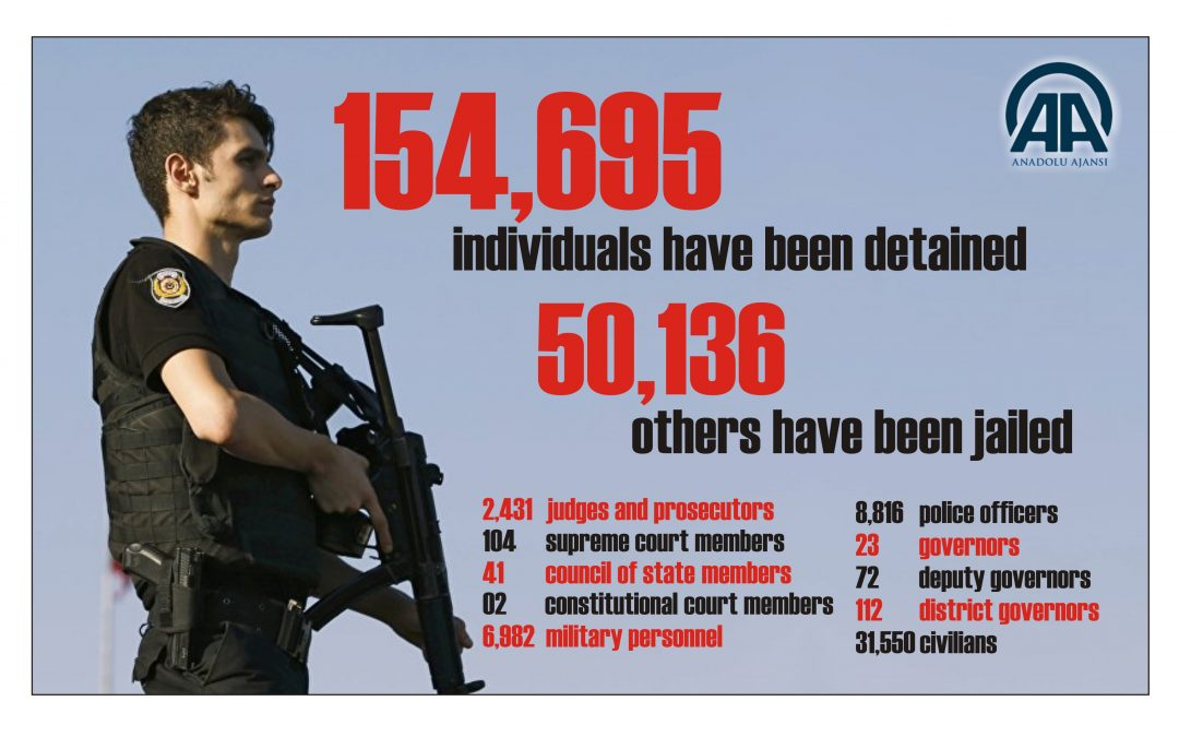 State-run news agency: Turkey detains 154,695, jails 50,136 since coup attempt