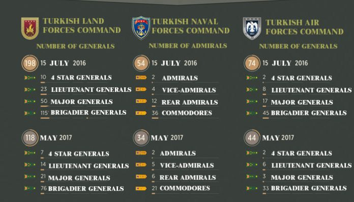 40 percent of top military commanders purged in post-coup period: report
