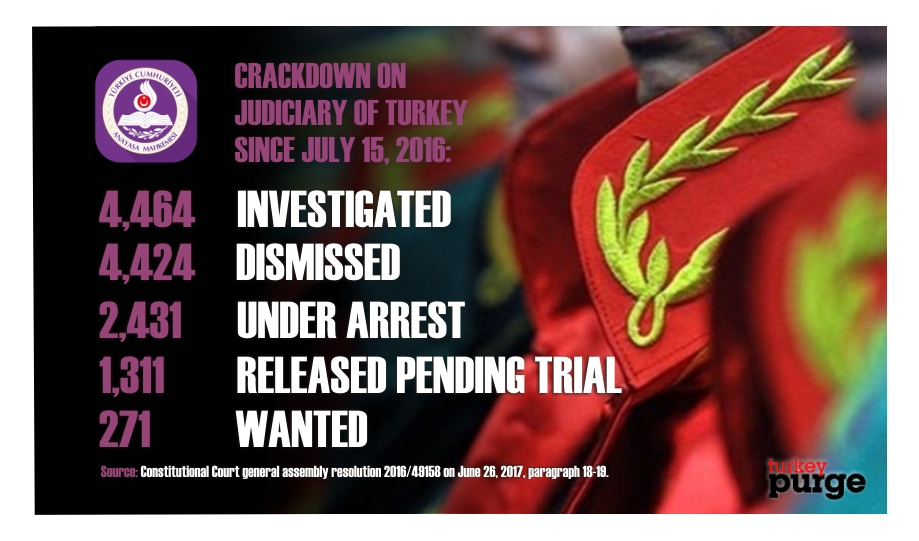 Turkey jails 2,431 judges, prosecutors, dismisses 4,424 to date: Top Court