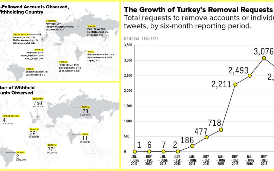 721 Twitter accounts are currently banned in Turkey: report