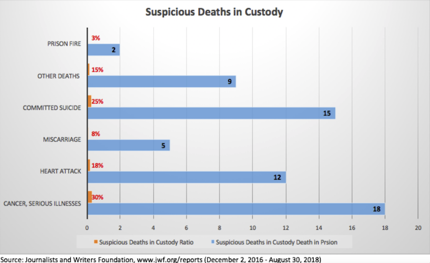Report: Turkey sees 61 suspicious deaths in prison in past 2 years