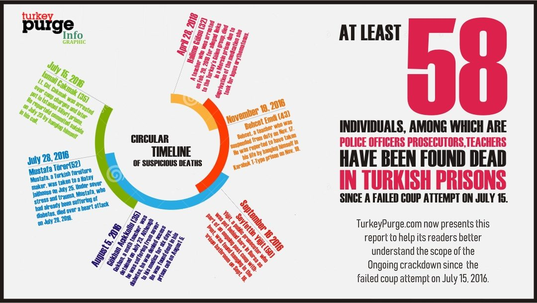 [NEW REPORT] World sees at least 58 suspicious deaths in Turkish prisons since July 15, 2016